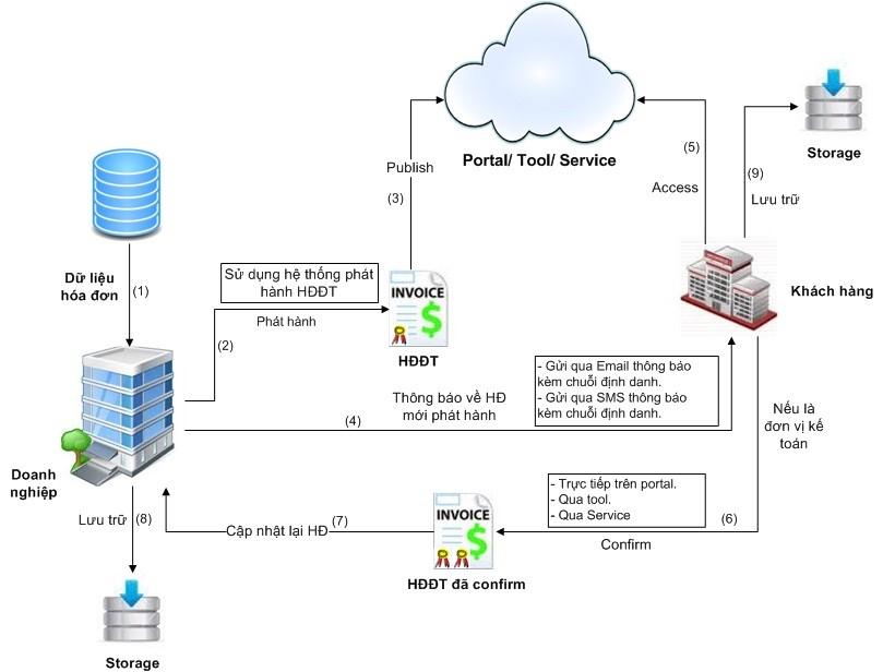 Cấu trúc hoá đơn điện tử VNPT-INVOICE