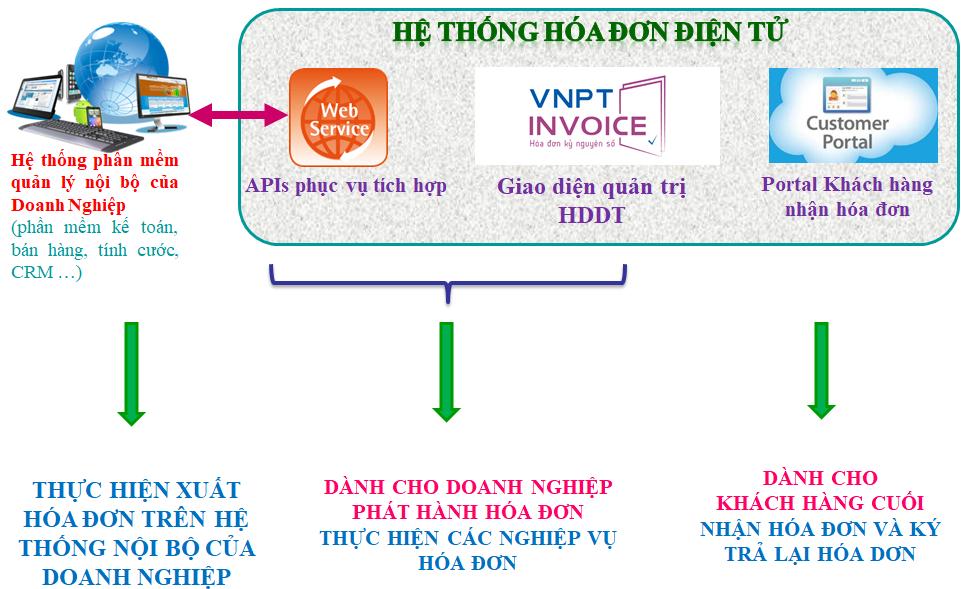 Hệ thống hoá đơn điện tử VNPT-INVOICE